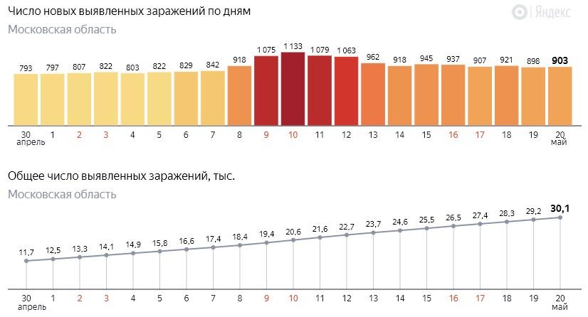 Число новых заражений коронавирусом COVID-19 по дням в Московской области на 20 мая 2020 года