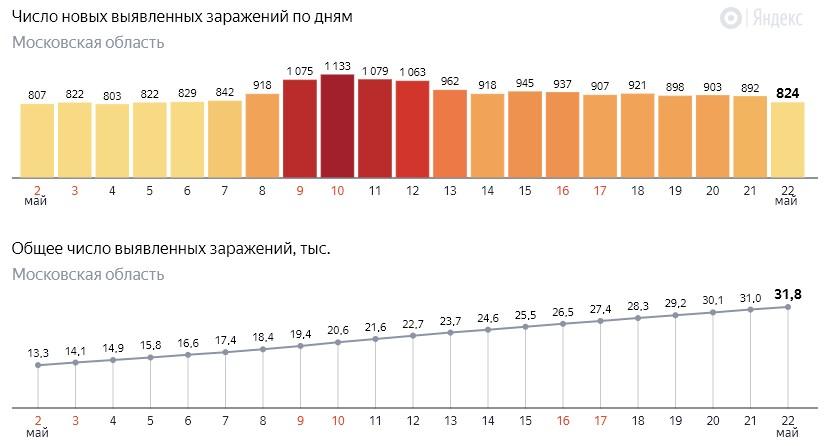 Число новых заражений коронавирусом COVID-19 по дням в Московской области на 22 мая 2020 года
