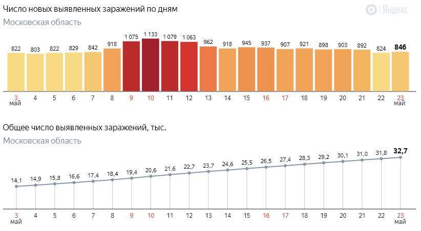 Число новых заражений коронавирусом COVID-19 по дням в Московской области на 23 мая 2020 года