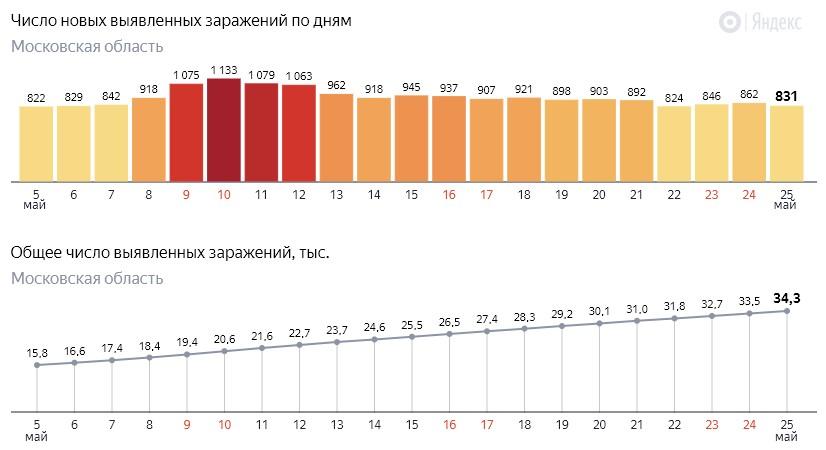 Число новых заражений коронавирусом COVID-19 по дням в Московской области на 25 мая 2020 года