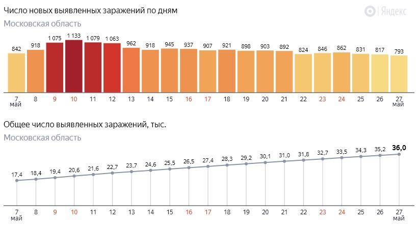Число новых заражений коронавирусом COVID-19 по дням в Московской области на 27 мая 2020 года