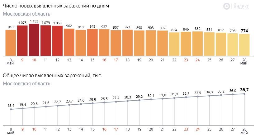 Число новых заражений коронавирусом COVID-19 по дням в Московской области на 28 мая 2020 года