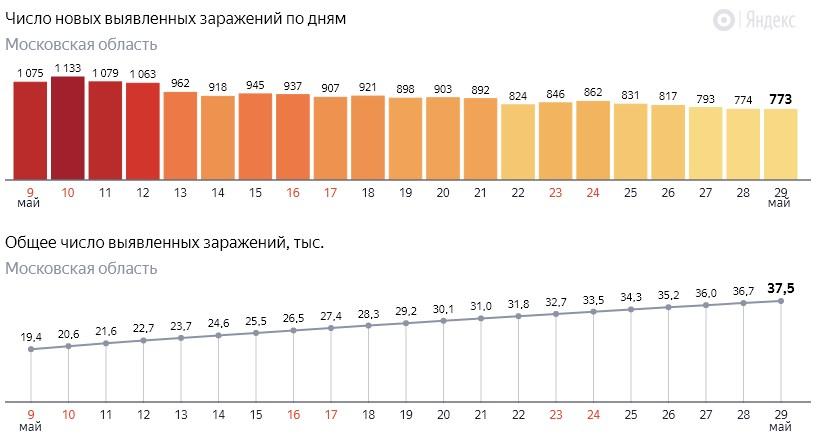Число новых заражений коронавирусом COVID-19 по дням в Московской области на 29 мая 2020 года