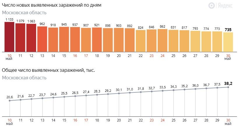 Число новых заражений коронавирусом COVID-19 по дням в Московской области на 30 мая 2020 года