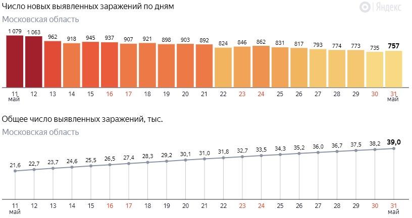 Число новых заражений коронавирусом COVID-19 по дням в Московской области на 31 мая 2020 года