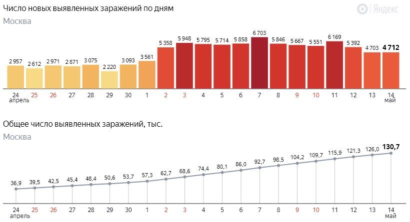 Число новых заражений коронавирусом COVID-19 по дням в Москве от 14 мая 2020 года