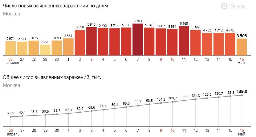 Число новых заражений коронавирусом COVID-19 по дням в Москве на 16 мая 2020 года