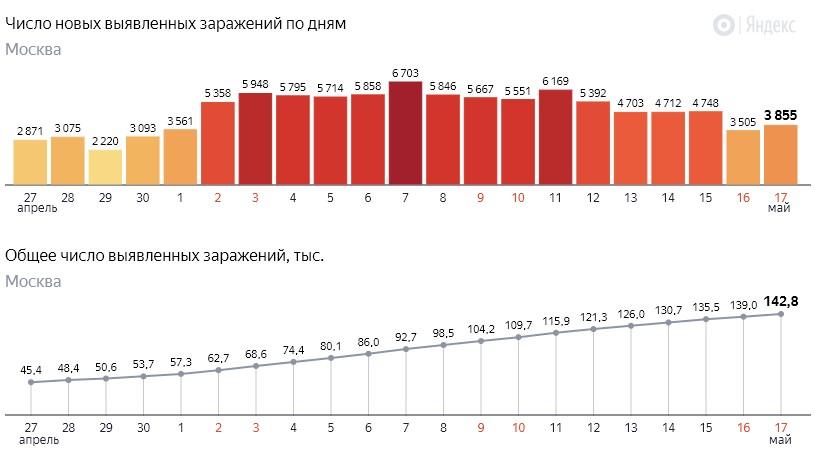 Число новых заражений коронавирусом COVID-19 по дням в Москве на 17 мая 2020 года