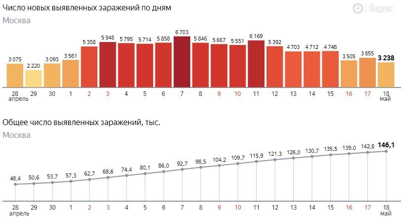 Число новых заражений коронавирусом COVID-19 по дням в Москве на 18 мая 2020 года