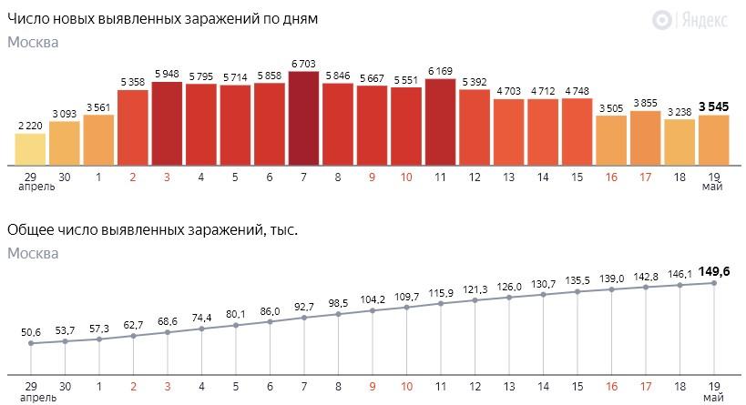 Число новых заражений коронавирусом COVID-19 по дням в Москве на 19 мая 2020 года