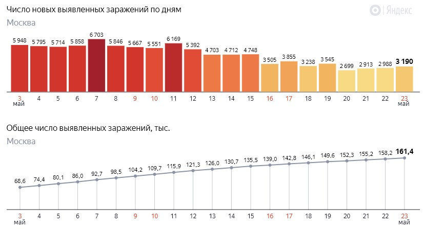 Число новых заражений коронавирусом COVID-19 по дням в Москве на 23 мая 2020 года