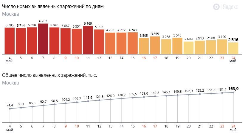 Число новых заражений коронавирусом COVID-19 по дням в Москве на 24 мая 2020 года