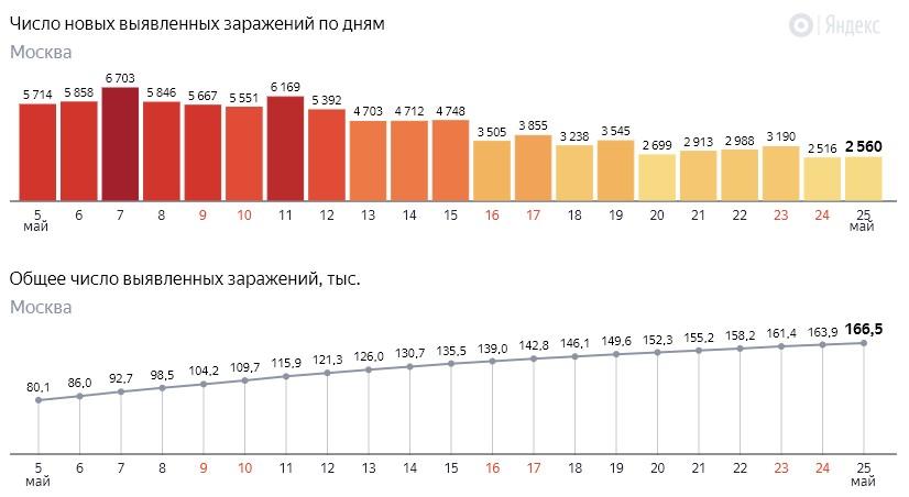 Число новых заражений коронавирусом COVID-19 по дням в Москве на 25 мая 2020 года