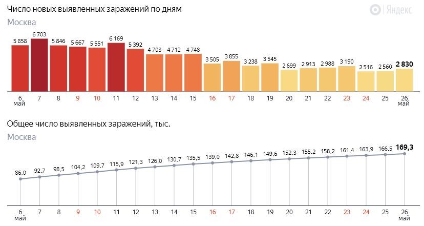 Число новых заражений коронавирусом COVID-19 по дням в Москве на 26 мая 2020 года