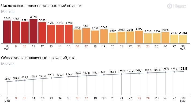 Число новых заражений коронавирусом COVID-19 по дням в Москве на 28 мая 2020 года