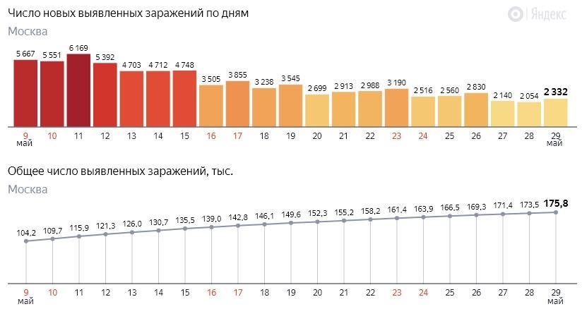 Число новых заражений коронавирусом COVID-19 по дням в Москве на 29 мая 2020 года