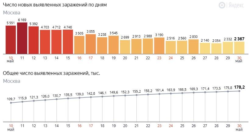 Число новых заражений коронавирусом COVID-19 по дням в Москве на 30 мая 2020 года