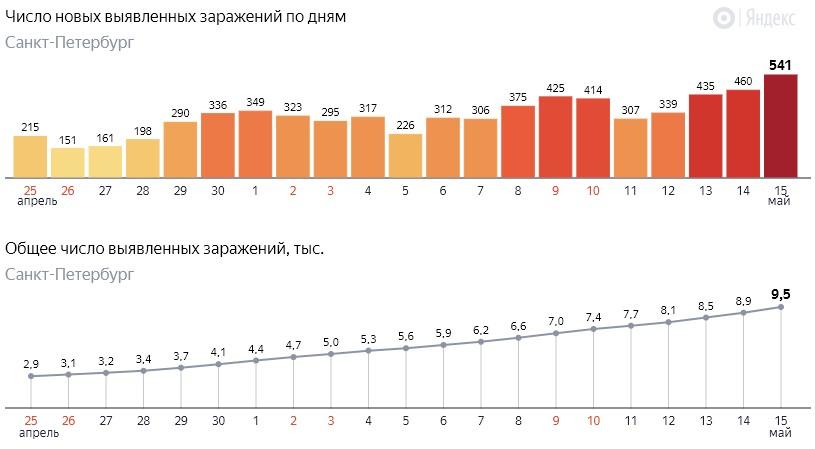 Число новых заражений коронавирусом COVID-19 по дням в Петербурге от 15 мая 2020 года