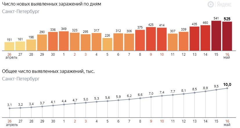 Число новых заражений коронавирусом COVID-19 по дням в Петербурге на 16 мая 2020 года