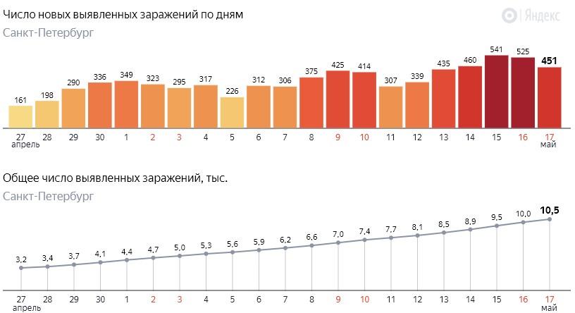 Число новых заражений коронавирусом COVID-19 по дням в Петербурге на 17 мая 2020 года