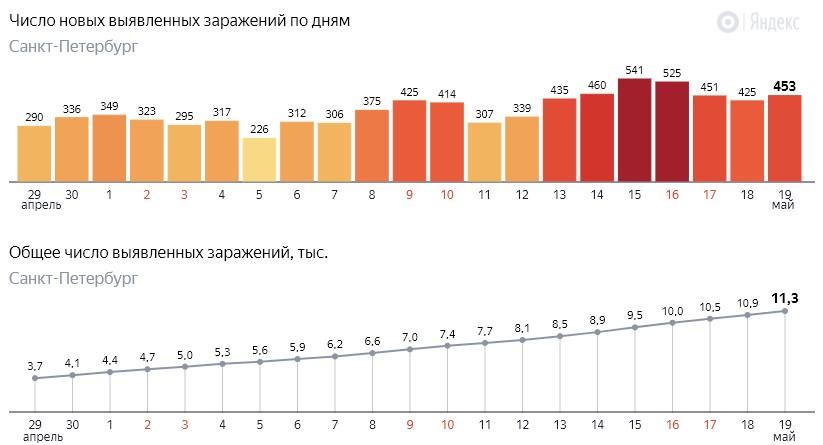 Число новых заражений коронавирусом COVID-19 по дням в Петербурге на 19 мая 2020 года
