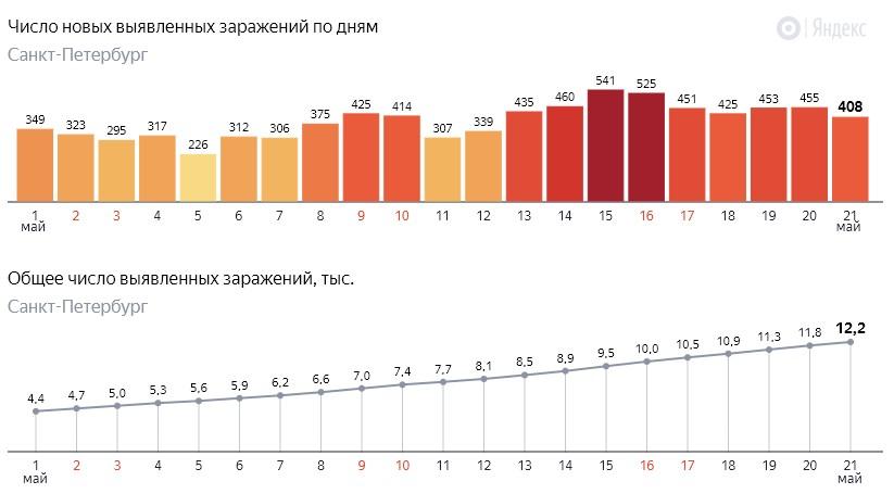 Число новых заражений коронавирусом COVID-19 по дням в Петербурге на 21 мая 2020 года