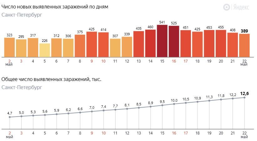 Число новых заражений коронавирусом COVID-19 по дням в Петербурге на 22 мая 2020 года