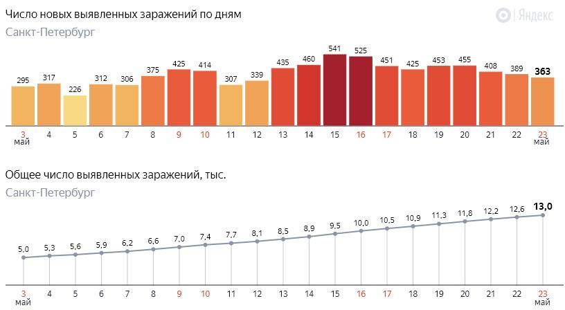 Число новых заражений коронавирусом COVID-19 по дням в Петербурге на 23 мая 2020 года