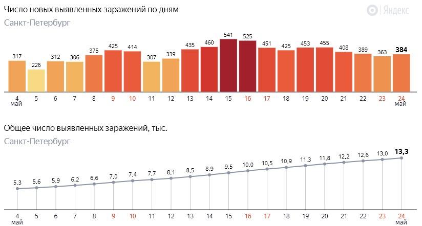 Число новых заражений коронавирусом COVID-19 по дням в Петербурге на 24 мая 2020 года