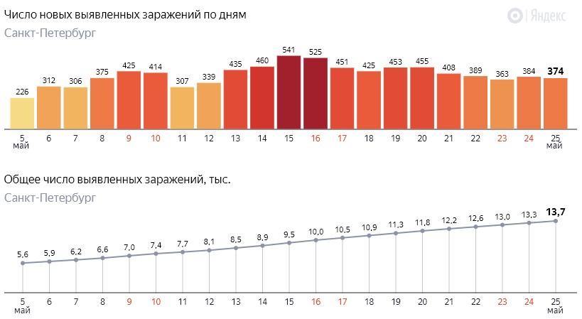 Число новых заражений коронавирусом COVID-19 по дням в Петербурге на 25 мая 2020 года
