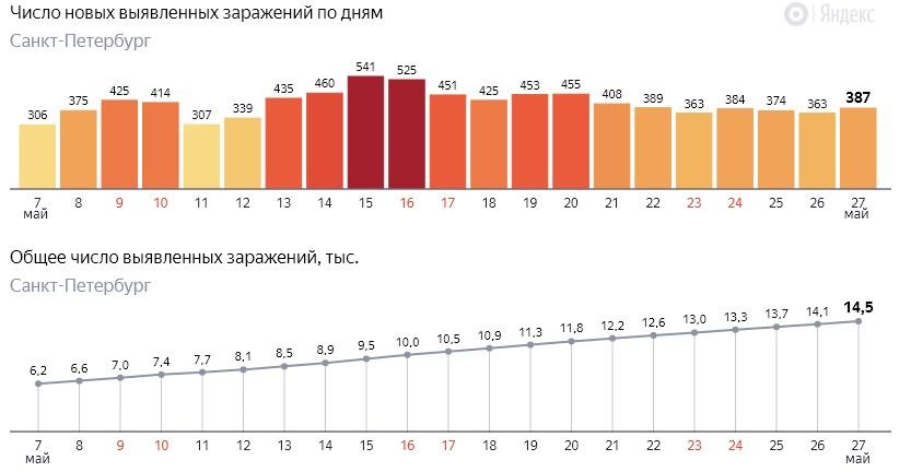 Число новых заражений коронавирусом COVID-19 по дням в Петербурге на 27 мая 2020 года