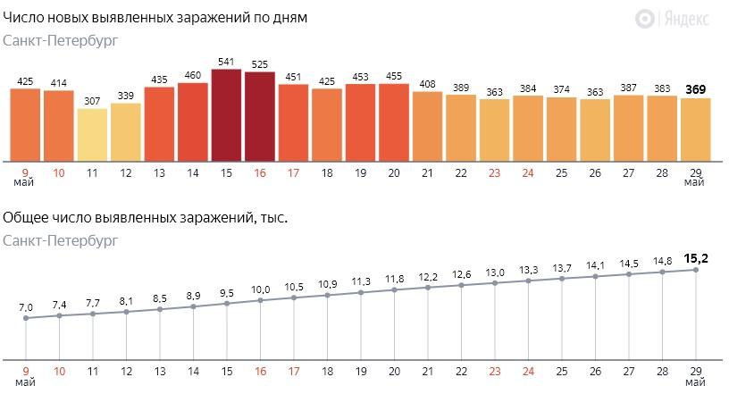Число новых заражений коронавирусом COVID-19 по дням в Петербурге на 29 мая 2020 года