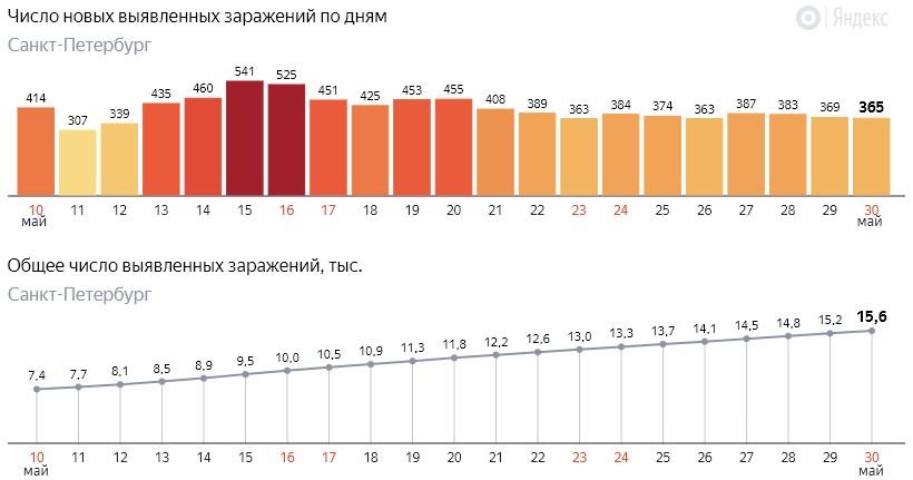 Число новых заражений коронавирусом COVID-19 по дням в Петербурге на 30 мая 2020 года