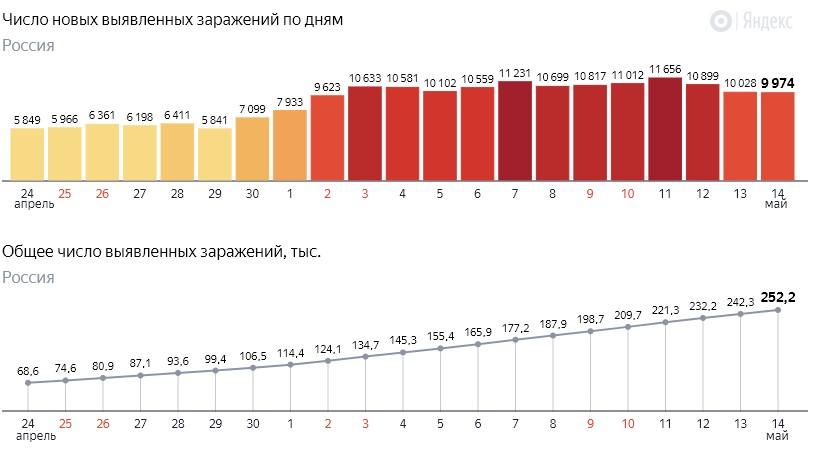 Число новых заражений коронавирусом COVID-19 по дням в России от 14 мая 2020 года