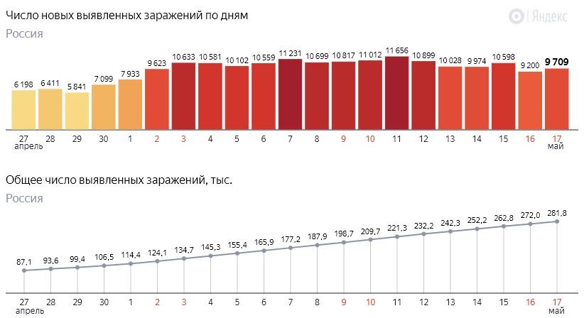 Число новых заражений коронавирусом COVID-19 по дням в России от 17 мая 2020 года