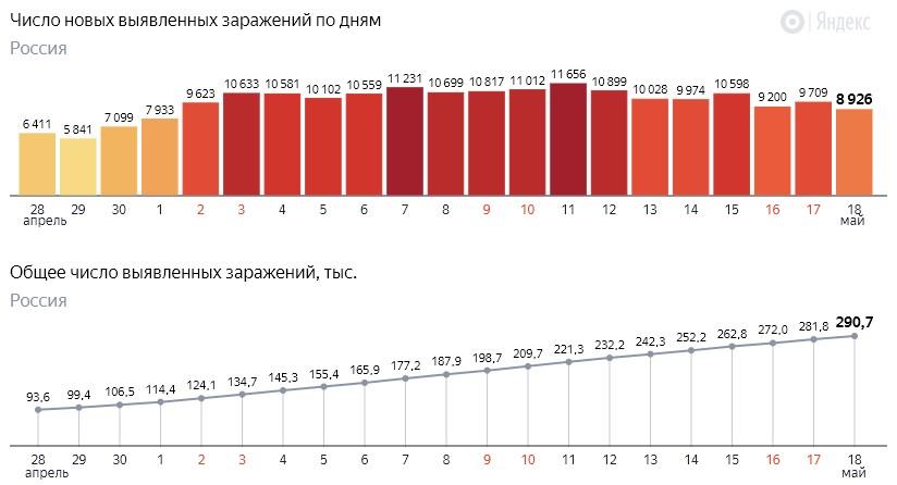 Число новых заражений коронавирусом COVID-19 по дням в России от 18 мая 2020 года