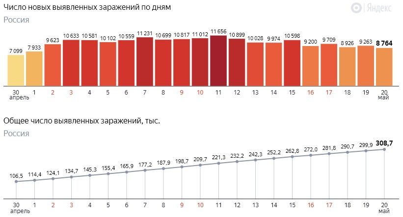 Число новых заражений коронавирусом COVID-19 по дням в России от 20 мая 2020 года