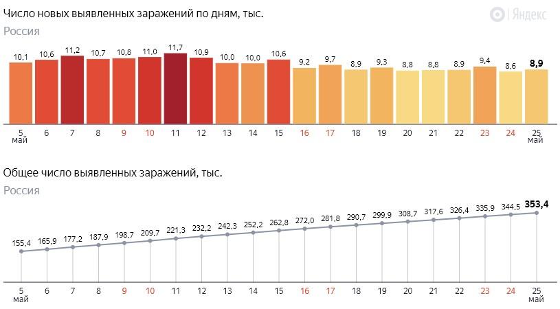 Число новых заражений коронавирусом COVID-19 по дням в России от 25 мая 2020 года