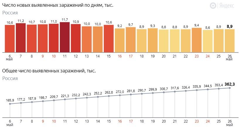 Число новых заражений коронавирусом COVID-19 по дням в России от 26 мая 2020 года