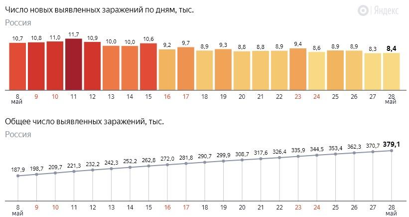 Число новых заражений коронавирусом COVID-19 по дням в России от 28 мая 2020 года