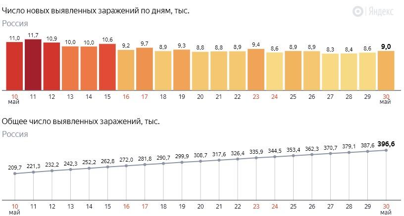 Число новых заражений коронавирусом COVID-19 по дням в России от 30 мая 2020 года
