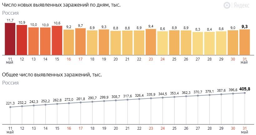 Число новых заражений коронавирусом COVID-19 по дням в России от 31 мая 2020 года