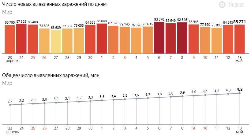 Число новых заражений коронавирусом COVID-19 по дням в мире от 14 мая 2020 года