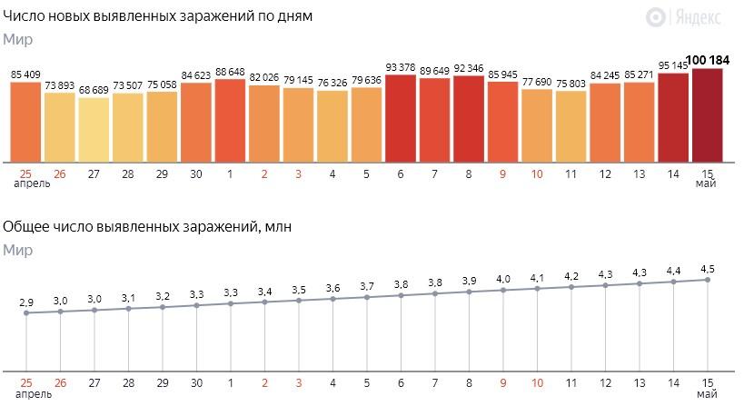 Число новых заражений коронавирусом COVID-19 по дням в мире на 16 мая 2020 года