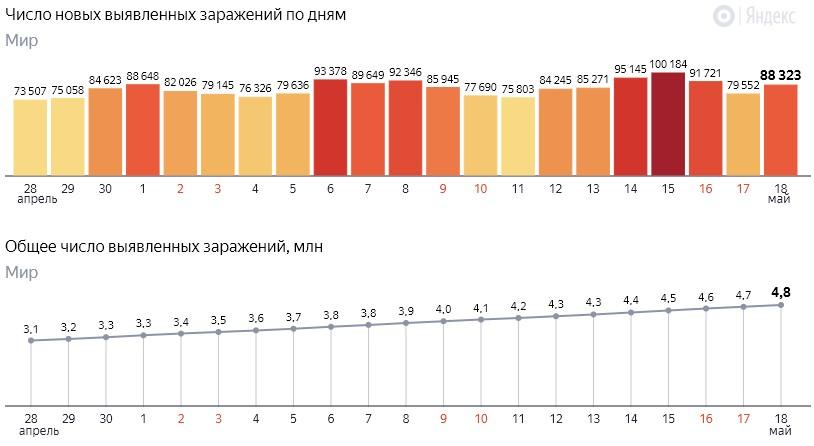 Число новых заражений коронавирусом COVID-19 по дням в мире на 19 мая 2020 года