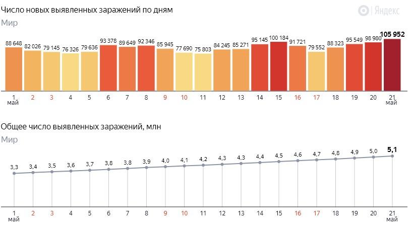 Число новых заражений коронавирусом COVID-19 по дням в мире на 22 мая 2020 года