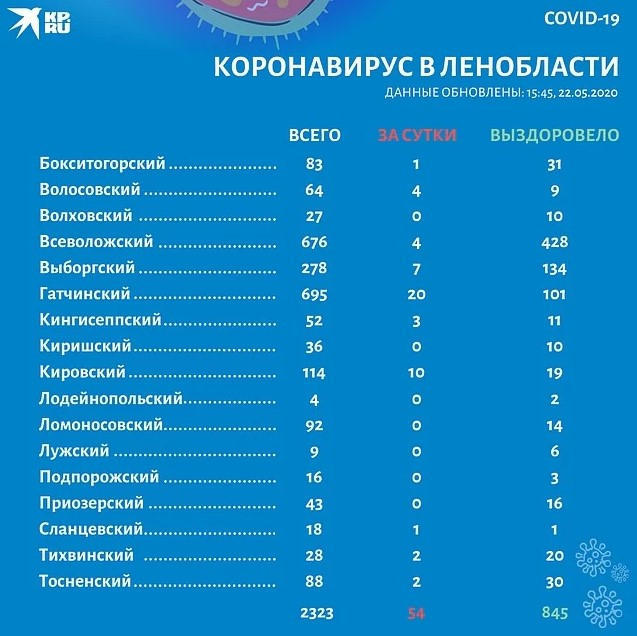 Коронавирус в Ленобласти по районам