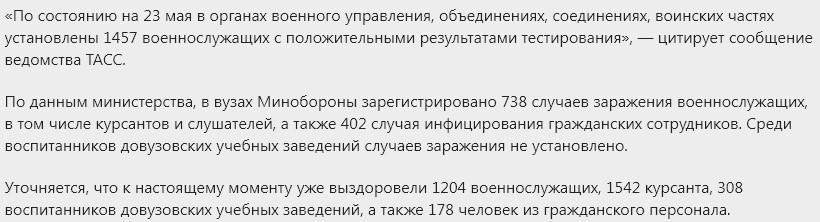 Число военных с КОВИД-19
