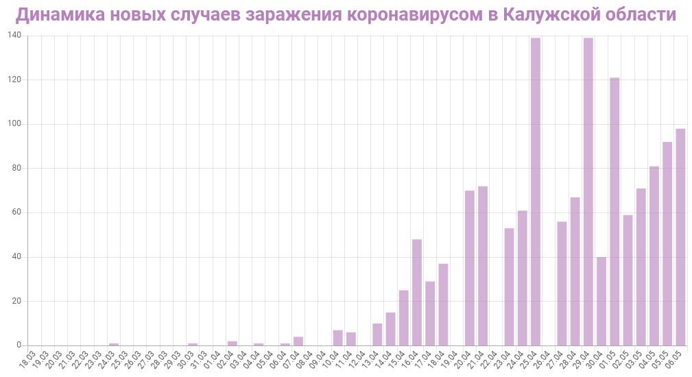 График динамики новых случаев заражения коронавирусом в Калужской области на 6 мая 2020 года