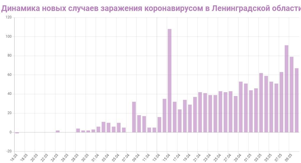 График динамики новых случаев заражения коронавирусом в Ленинградской области на 11 мая 2020 года